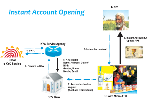 Adhar Instant Bank Account opening