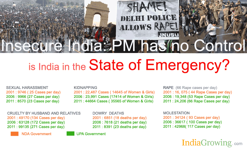 Statistics of Crime in India 2001 to 2012