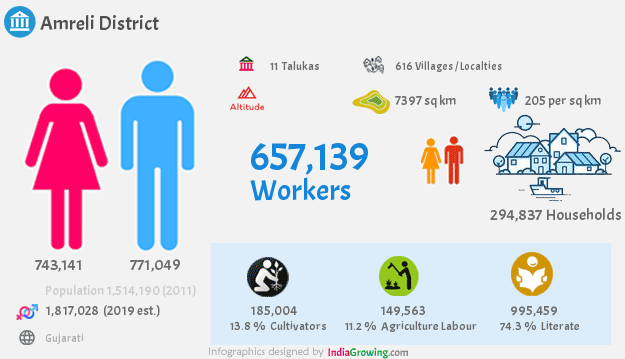 Amreli district population 2019, households, workers, literate, area, census and language in Gujarat
