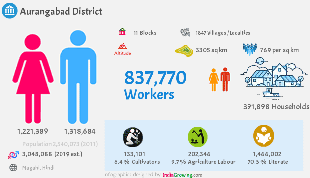 Aurangabad district population 2019, households, workers, literate, area, census and language in Bihar
