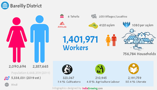 Bareilly district population 2019, households, workers and language in Uttar Pradesh