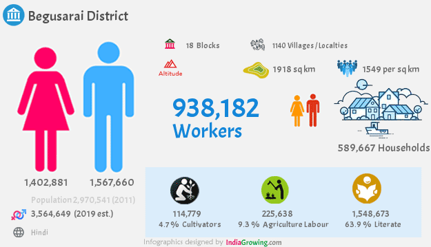 Begusarai district population 2019, households, workers and language in Bihar