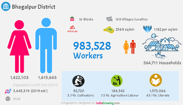 Bhagalpur district population 2019, households, workers and language in Bihar