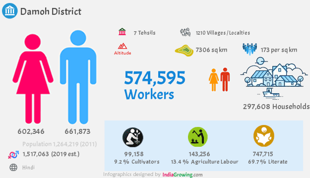 Damoh district population 2019, households, workers and language in Madhya Pradesh