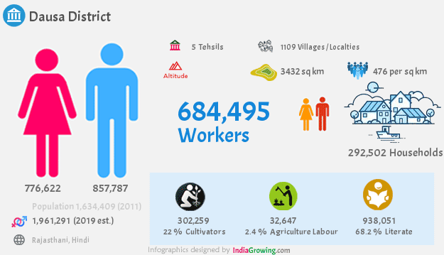 Dausa district population 2019, households, workers and language in Rajasthan