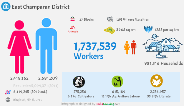 East Champaran district population 2019, households, workers and language in Bihar