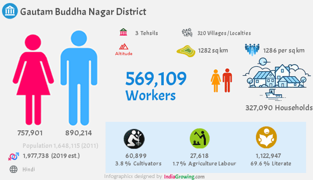 Gautam Buddha Nagar district population 2019, households, workers and language in Uttar Pradesh