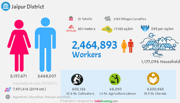 Jaipur district population 2019, households, workers and language in Rajasthan