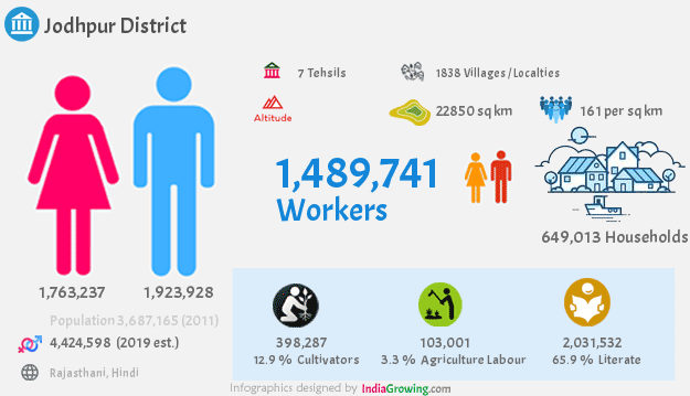 Jodhpur district population 2019, households, workers and language in Rajasthan