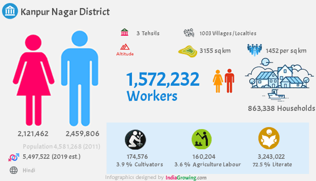 Kanpur Nagar district population 2019, households, workers and language in Uttar Pradesh