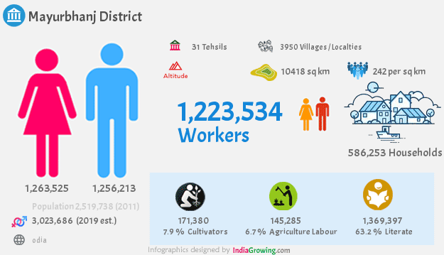 Mayurbhanj district population 2019, households, workers and language in Odisha