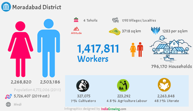 Moradabad district population 2019, households, workers and language in Uttar Pradesh