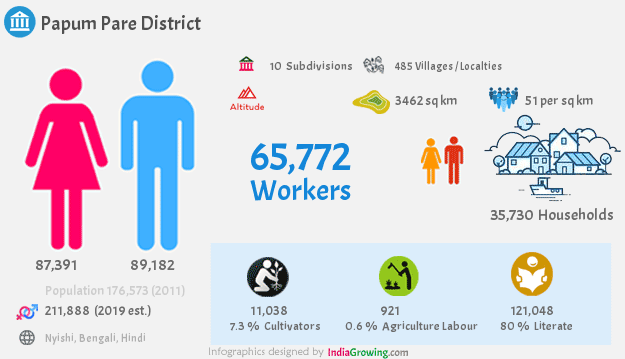 Papum Pare district population 2019, households, workers and language in Arunachal Pradesh