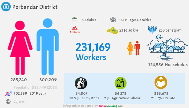 Porbandar district population 2019, households, workers, literate, area, census and language in Gujarat