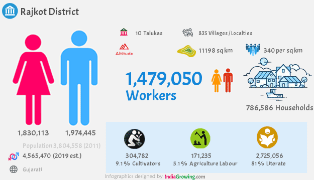 Rajkot district population 2019, households, workers, literate, area, census and language in Gujarat