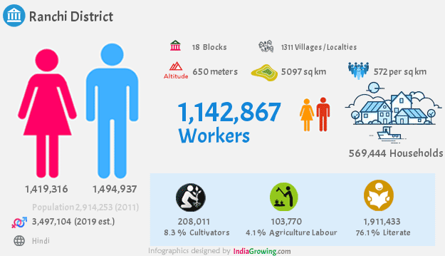 Ranchi district population 2019, households, workers, literate, area, census and language in Jharkhand