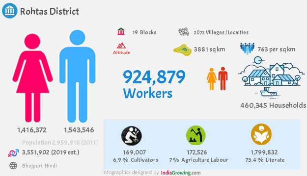 Rohtas district population 2019, households, workers and language in Bihar
