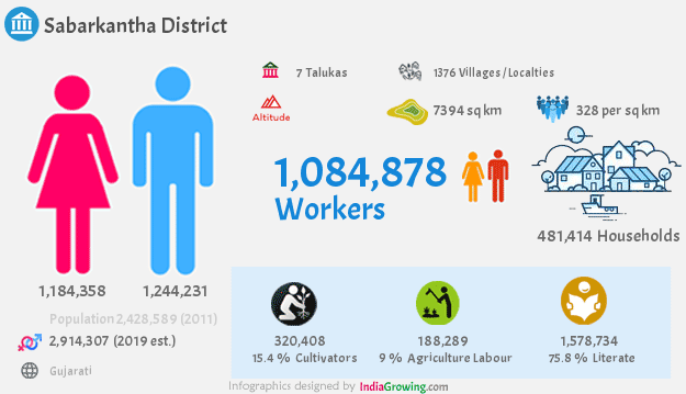 Sabarkantha district population 2019, households, workers and language in Gujarat