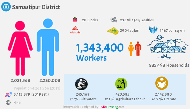 Samastipur district population 2019, households, workers and language in Bihar