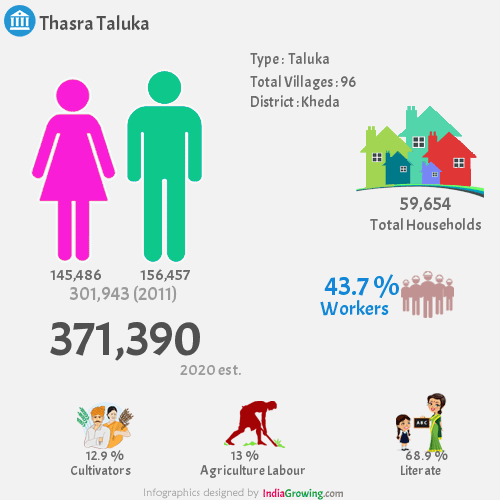 Thasra Demographics, Kheda district