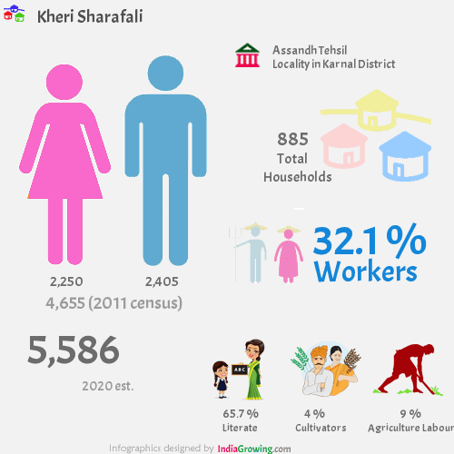 Kheri Sharafali population 2019, households, workers, literate and census in Assandh Tehsil, Karnal district