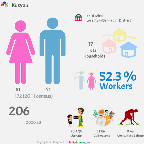 Kusyou population 2019, households, workers, literate and census in Kalsi Tehsil, Dehradun district