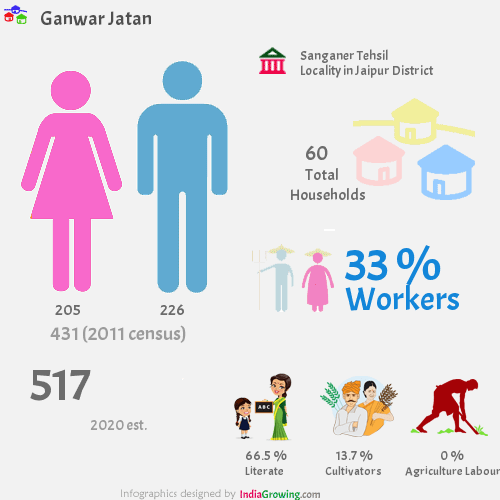 Ganwar Jatan population 2019, households, workers, literate and census in Sanganer Tehsil, Jaipur district