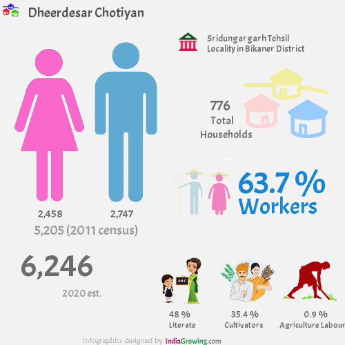 Dheerdesar Chotiyan population 2019, households, workers, literate and census in Sridungargarh Tehsil, Bikaner district
