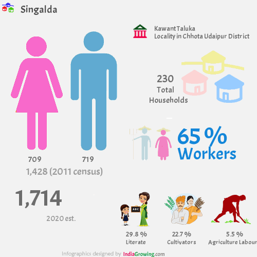 Singalda population 2019, households, workers, literate and census in Kawant Taluka, Chhota Udaipur district