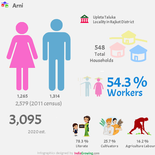 Arni population 2019, households, workers, literate and census in Upleta Taluka, Rajkot district