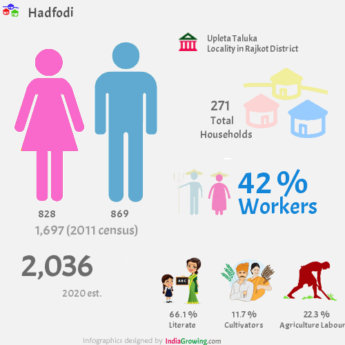 Hadfodi population 2019, households, workers, literate and census in Upleta Taluka, Rajkot district