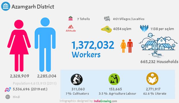 Azamgarh district demographics in Uttar Pradesh