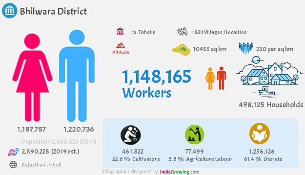 Bhilwara district demographics in Rajasthan