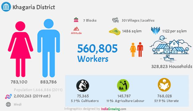 Khagaria district demographics in Bihar