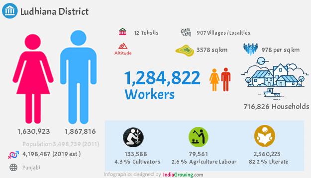 Ludhiana district demographics in Punjab