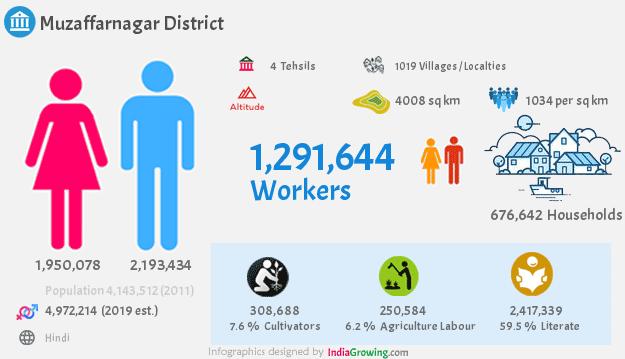 Muzaffarnagar district demographics in Uttar Pradesh