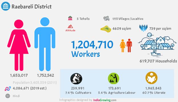 Raebareli district demographics in Uttar Pradesh