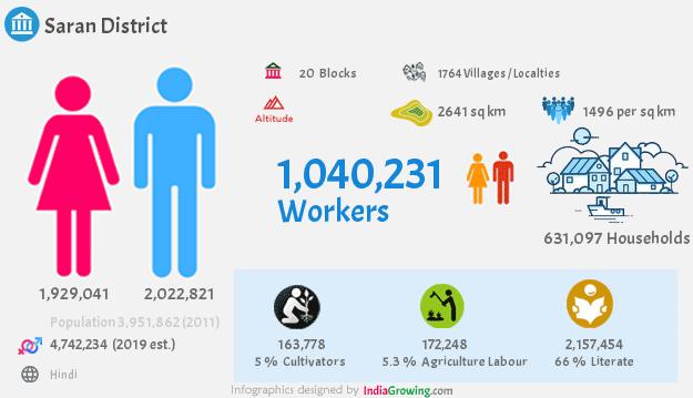 Saran district demographics in Bihar