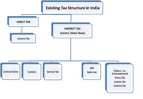 Old Tax Structure